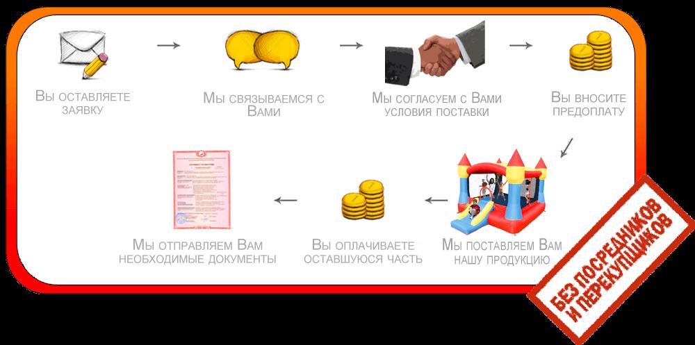 Схема работы с компанией БатутМастер