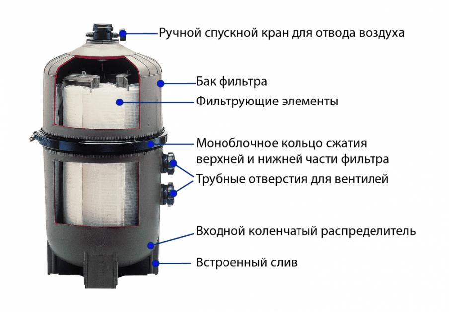 Диатомитовый фильтр